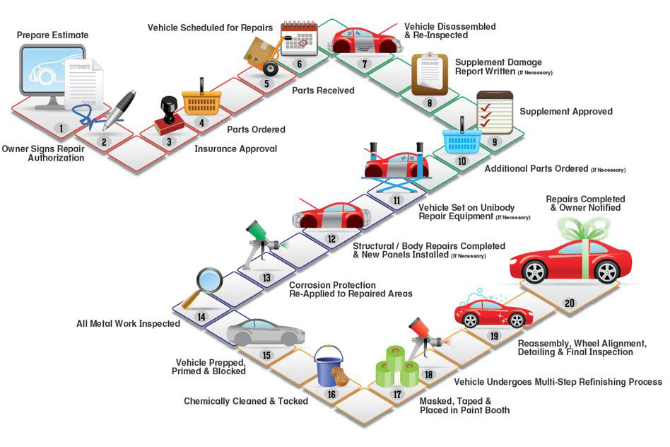Steps in the Collision Repair Process